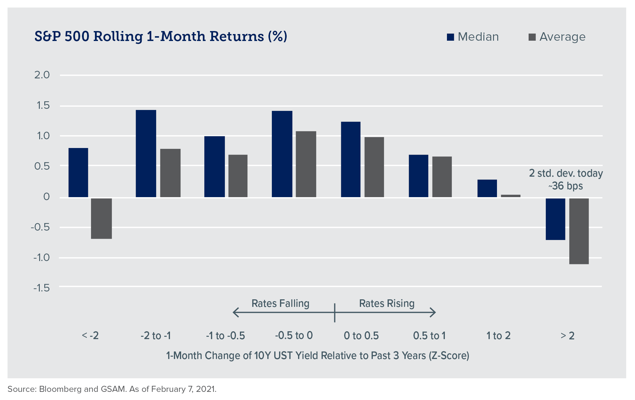 Chart - Q1 2021 SP 500 Rolling 1-Month Returns