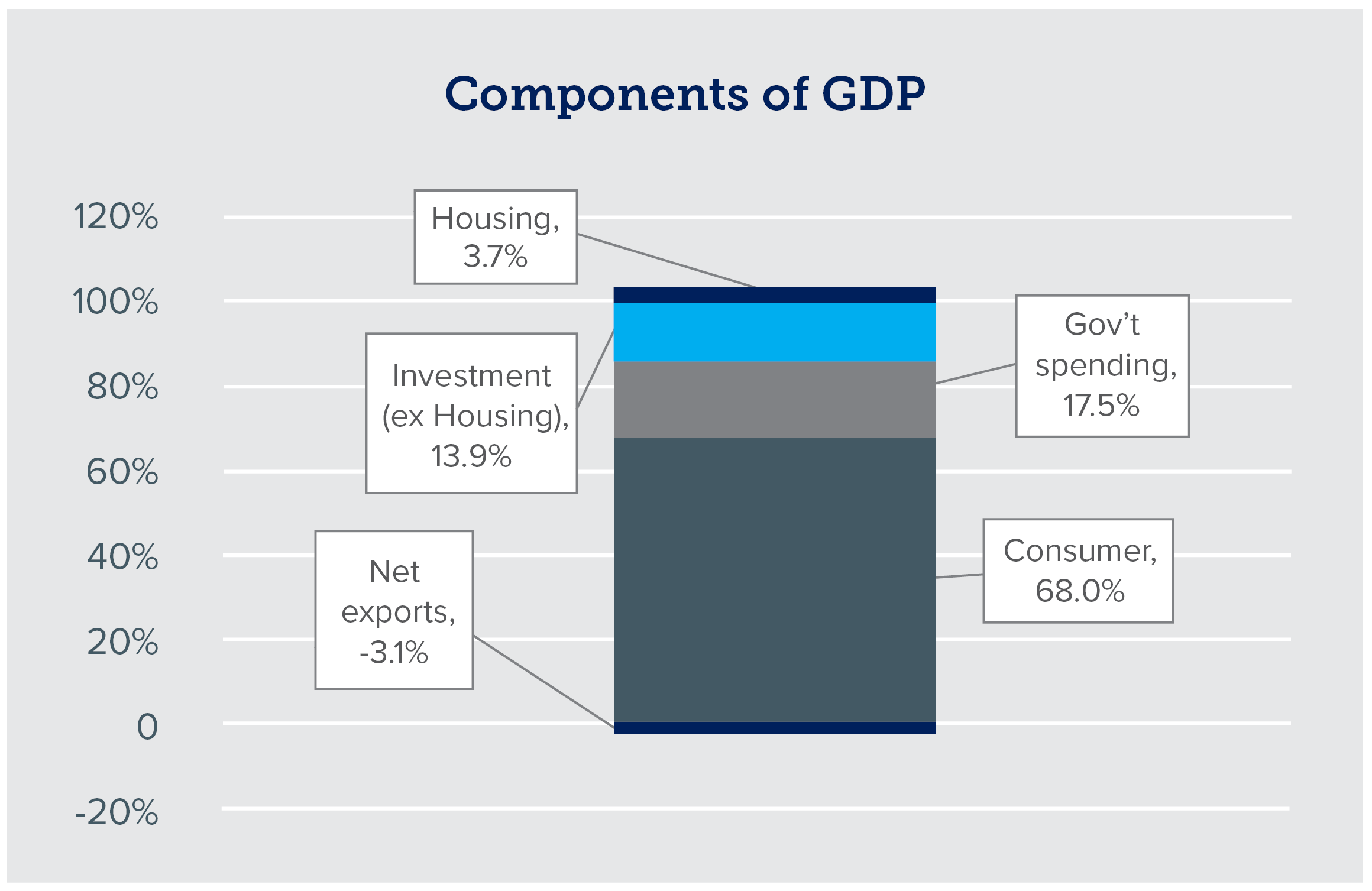 Bar graph of components of GDP