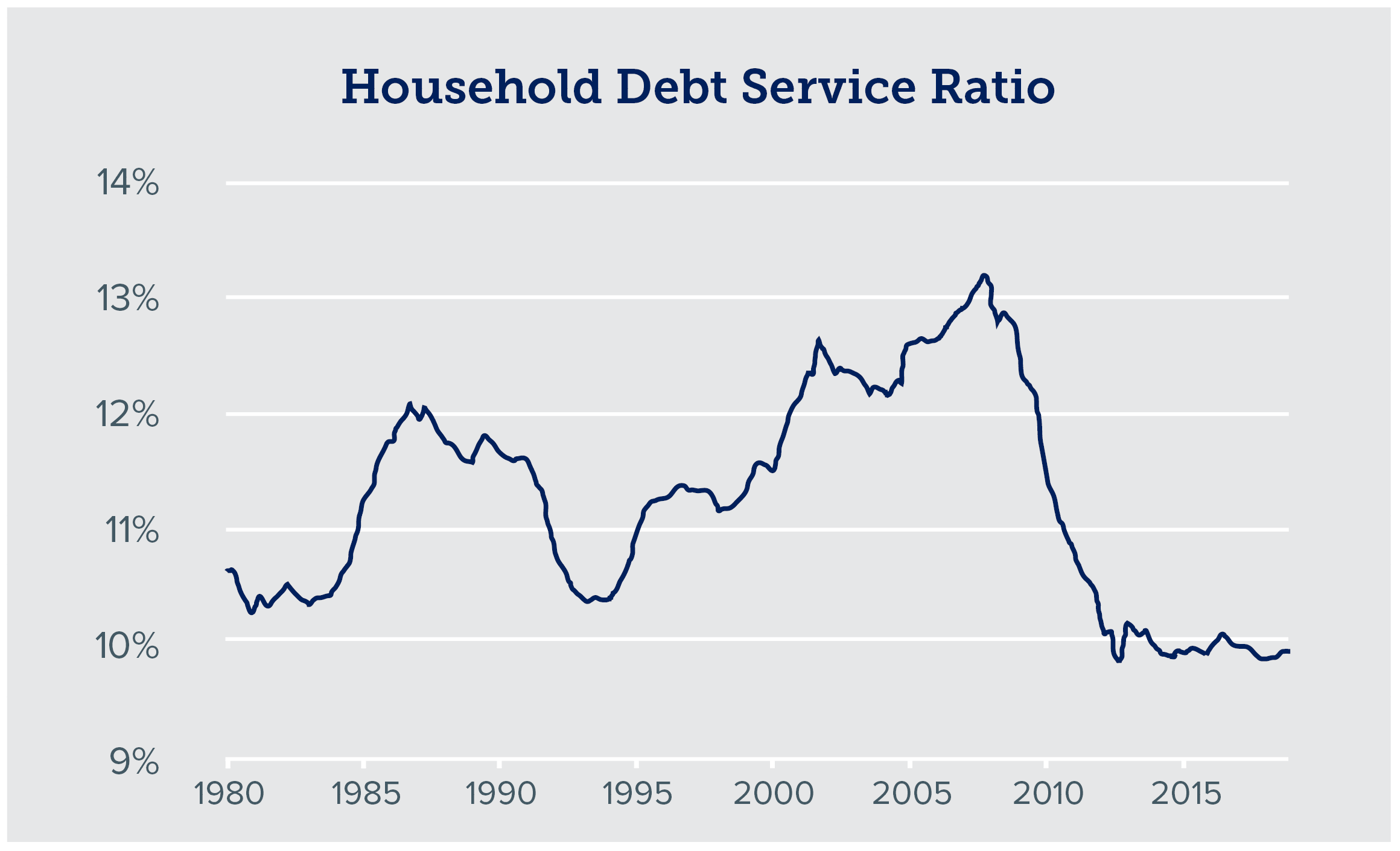 bar graph of household debt service ratio over time
