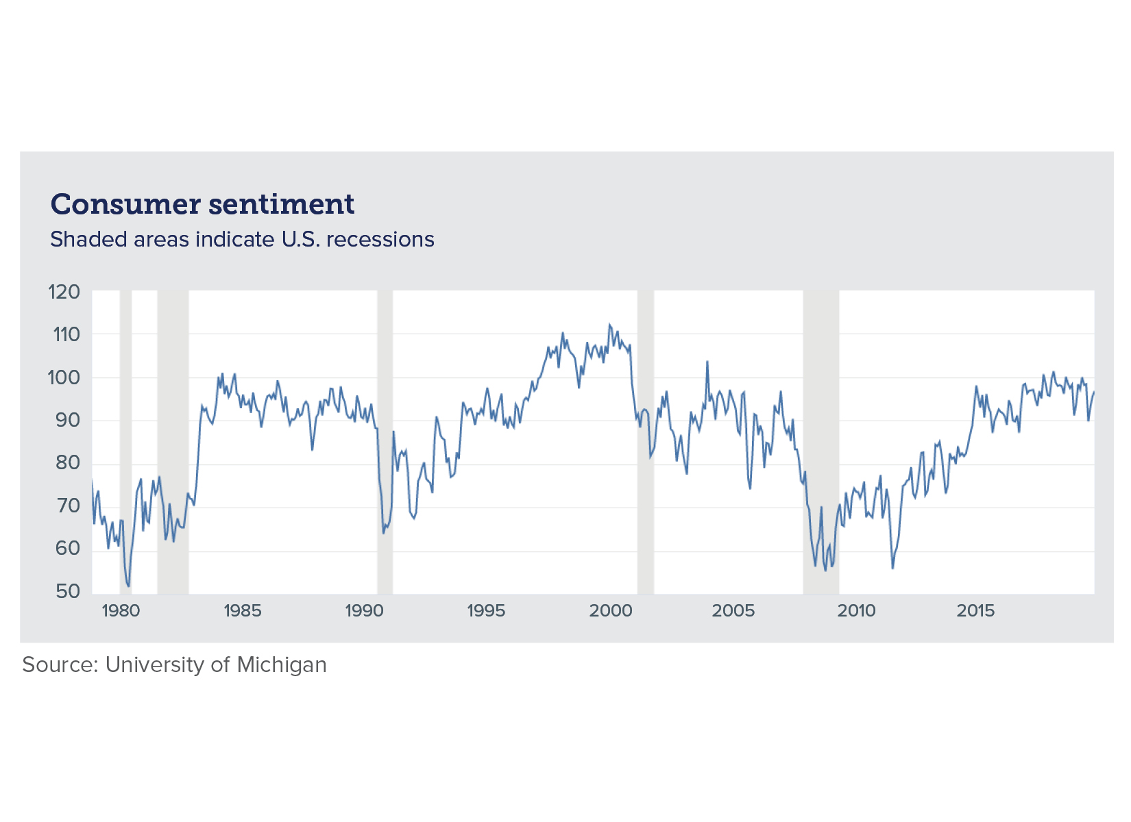 Chart of consumer sentiment over time