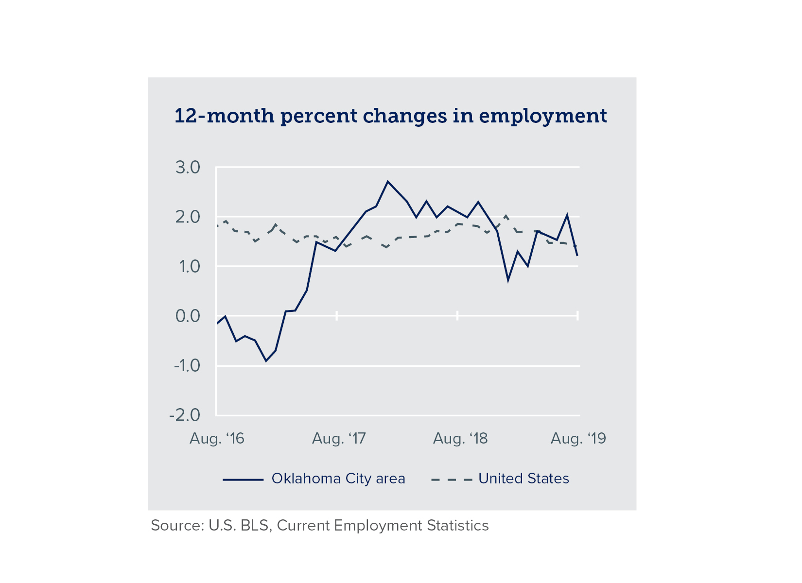 Chart of 12 month percent changes in employment