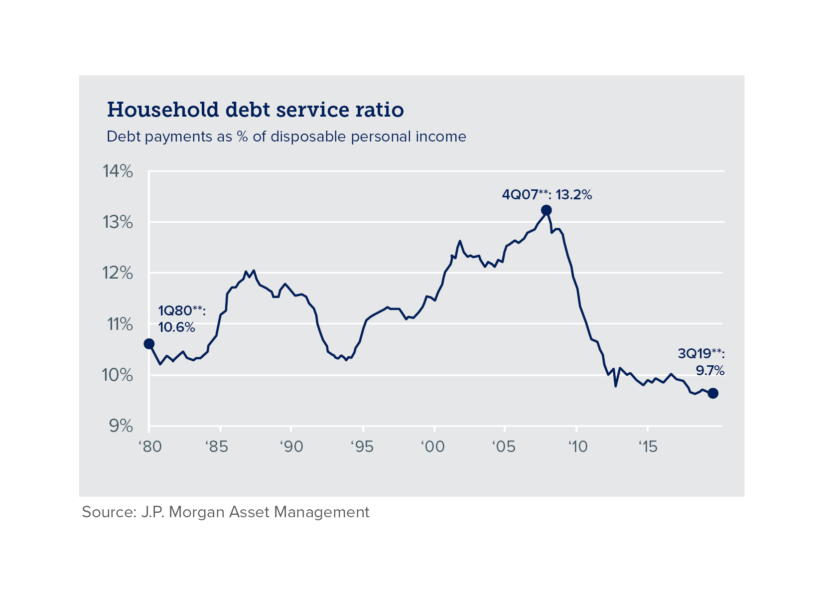 Chart of household debt service ratio over time