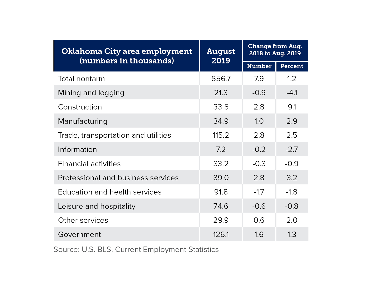 Chart defining Oklahoma City area employment by industry in August 2019