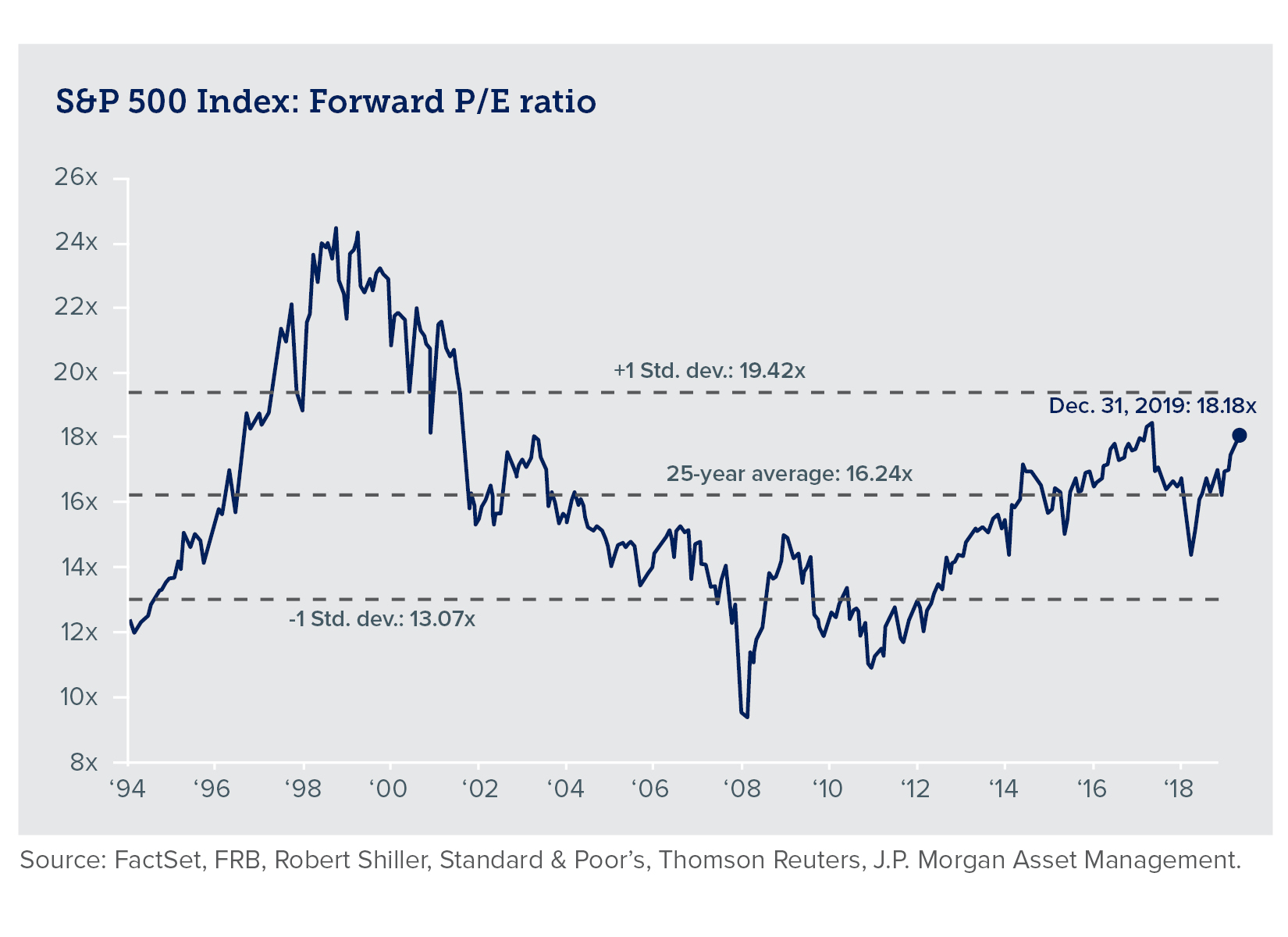 Chart of S&P 500 Index