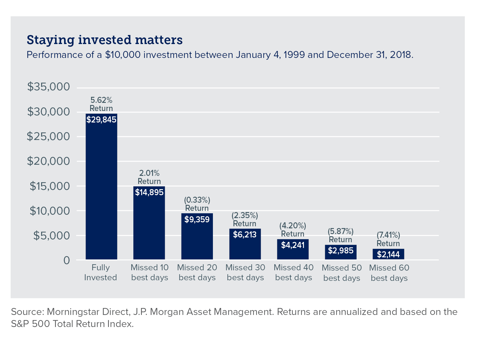 Bar graph showing performance of $10k investment over time