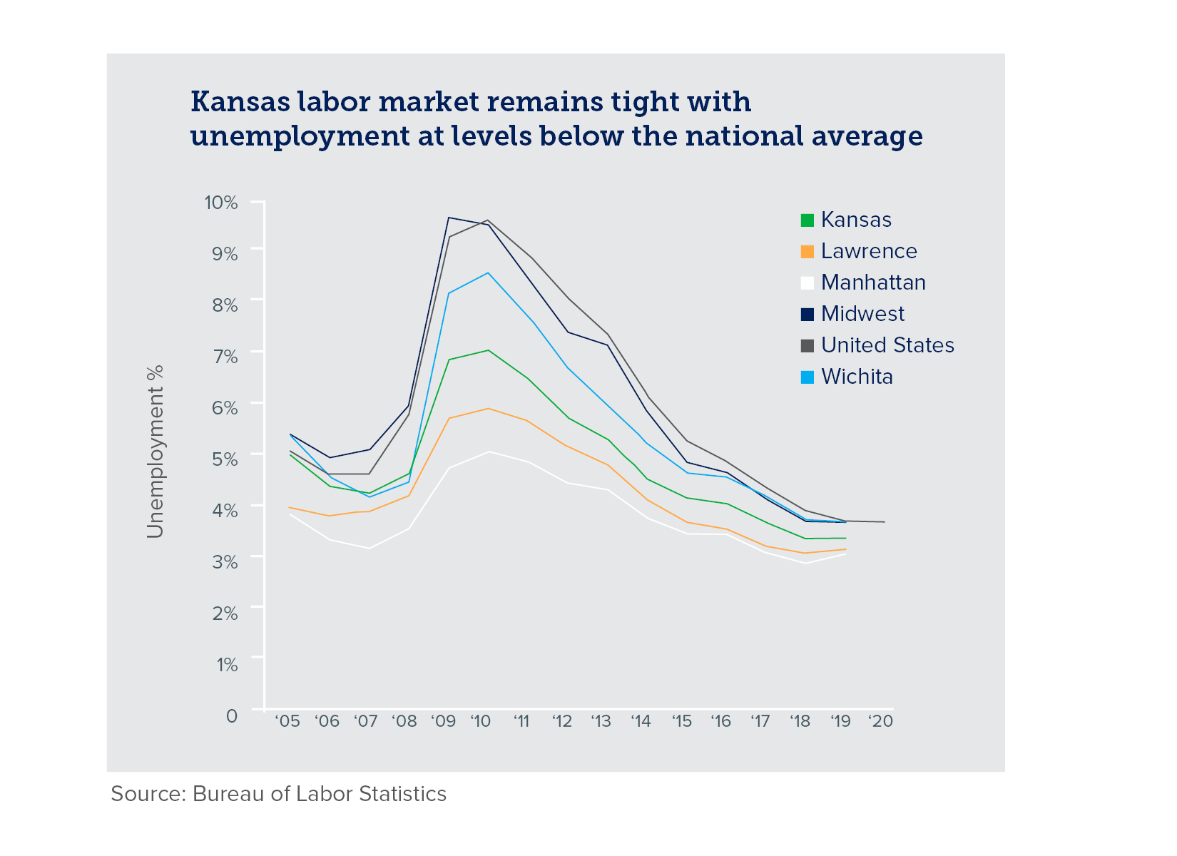 Chart of Kansas unemployment percentage over time