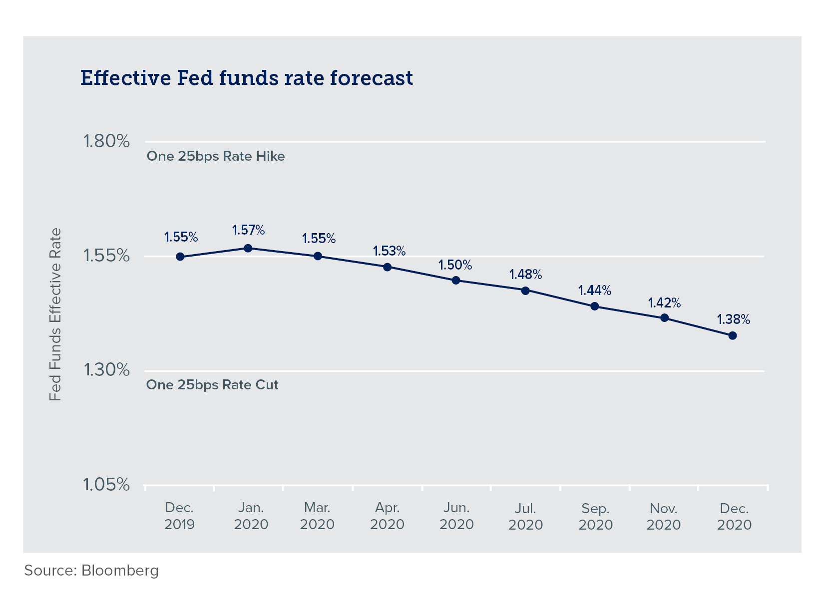 Chart of effective Fed Funds rate forecast over time